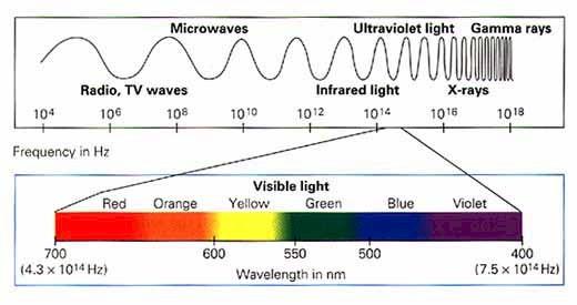 laser wavelenghth