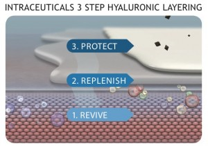 3 step hyaluronic layering